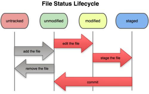 File status lifecycle