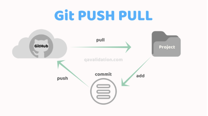 What are the differences between git file states