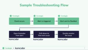 komodor + coralogix webinar deck describing troubleshooting workflow