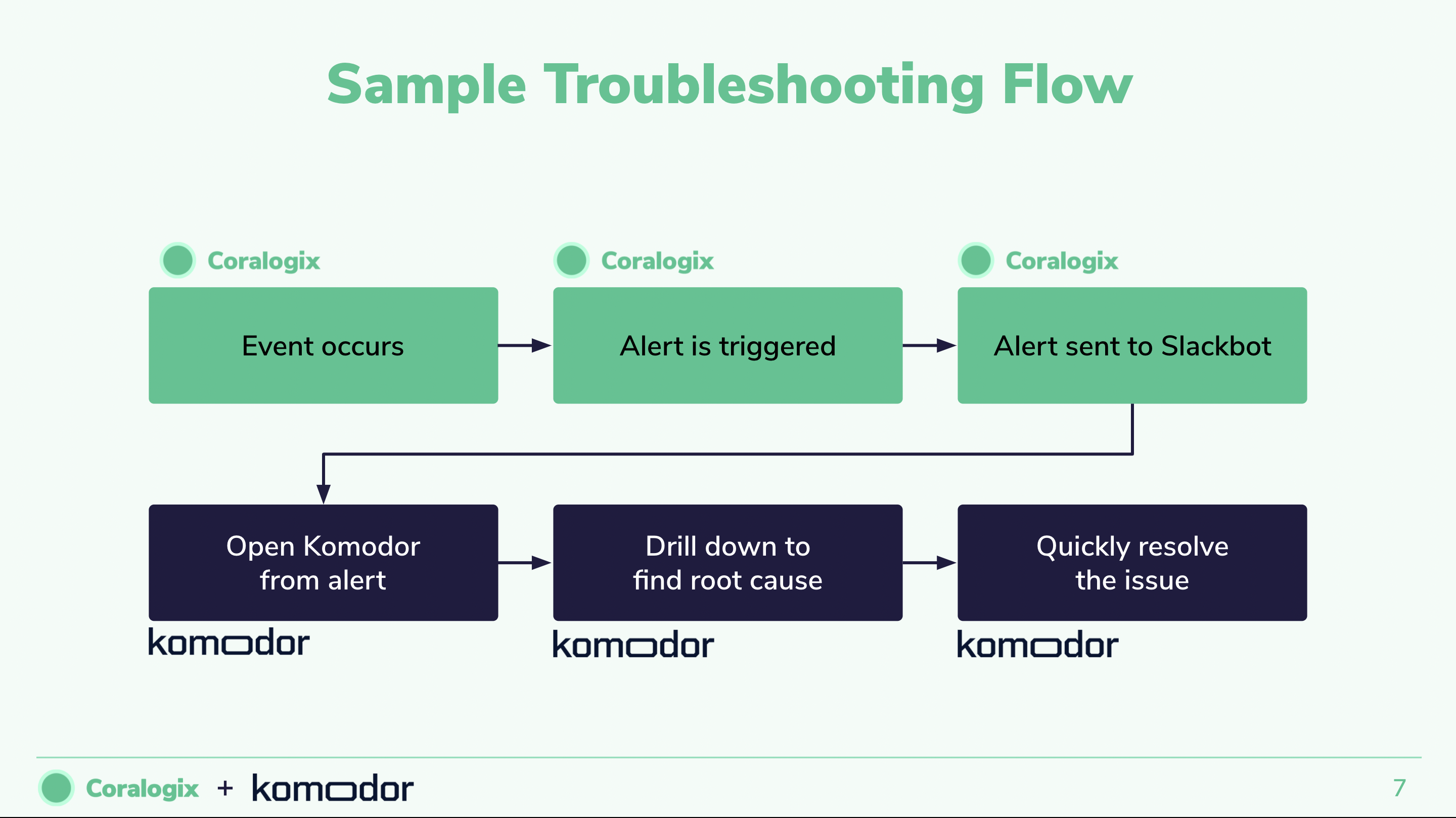 Troubleshooting in Fast-Paced Environments