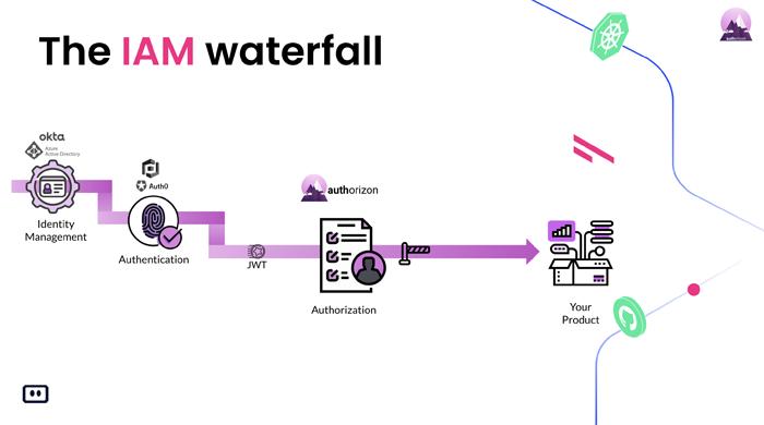 Authorizon-komodor-webinar-iam-waterfall